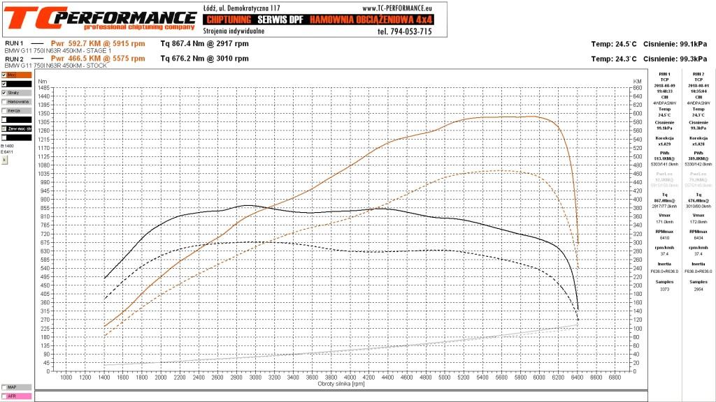 Wykres Chiptuning BMW G11 750i 450KM