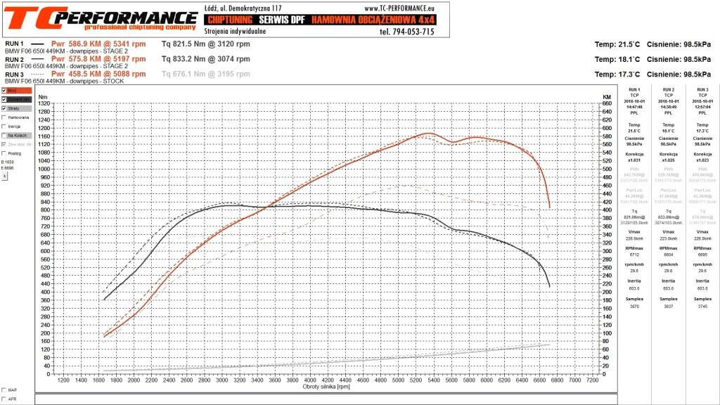 Wykres BMW F06 650i 449KM