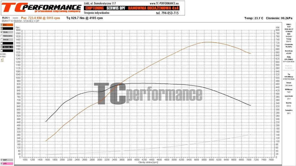 Wykres BMW F10 M5 560KM