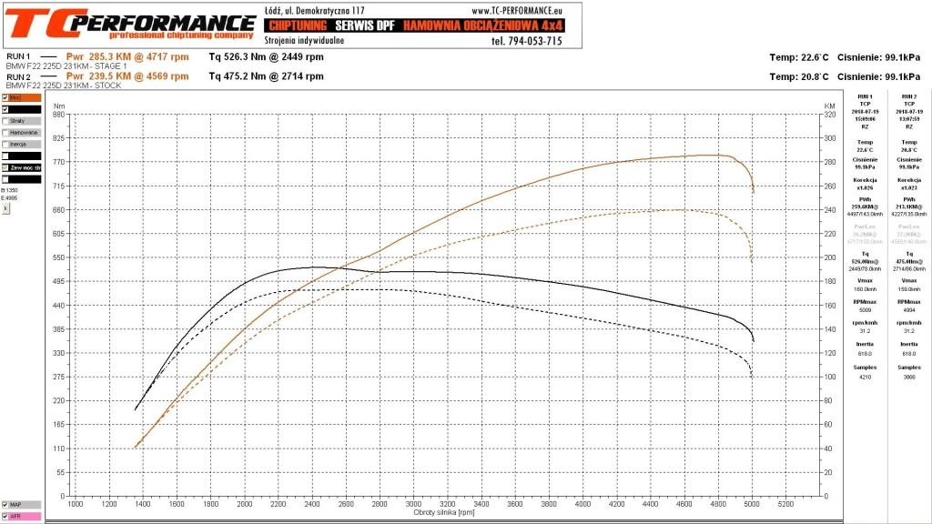 wykres hamownia chip tuning bmw f22 225d 231km stage 1