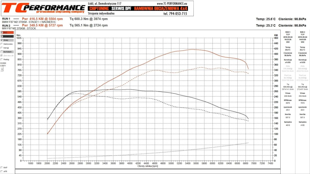 CHIPTUNING BMW M2 F87 370KM - STAGE 1 STAGE 2 - hamownia chip