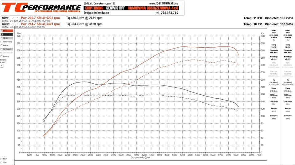 RaceChip BMW 430 252KM