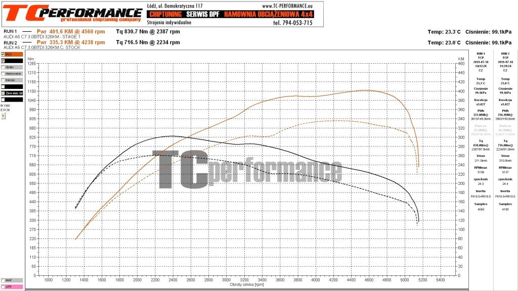 Wykres chiptuningu Audi A6 C7 326KM