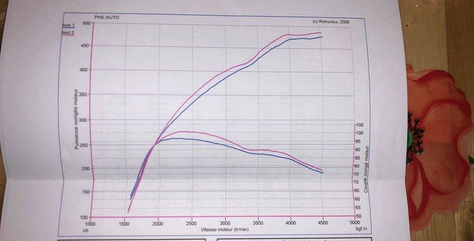 chiptuning bmw f32 435d xdrive stage 4 dyno chart