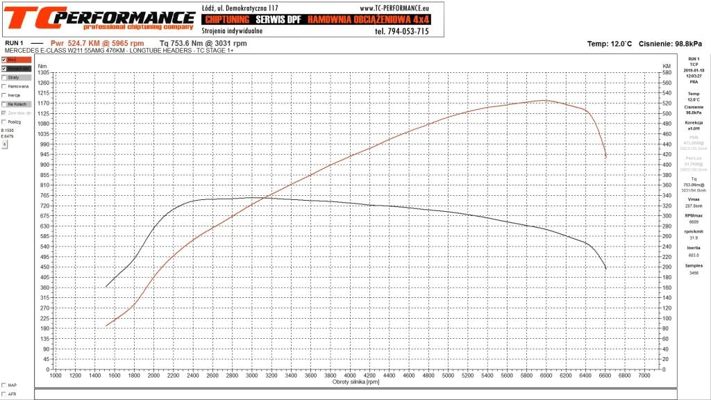 CHIPTUNING MERCEDES W211 E55 AMG WYKRES