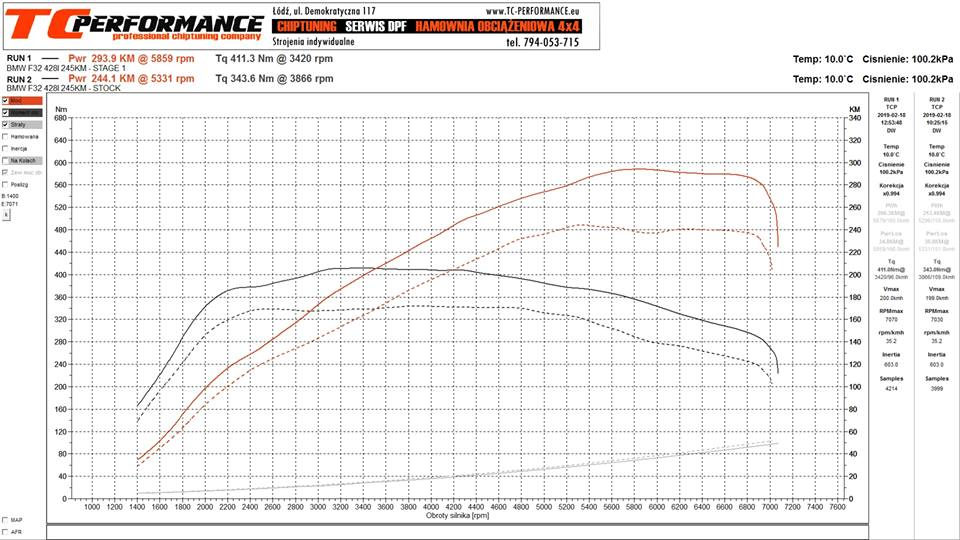 CHIPTUNING BMW F32 STAGE 1 WYKRES