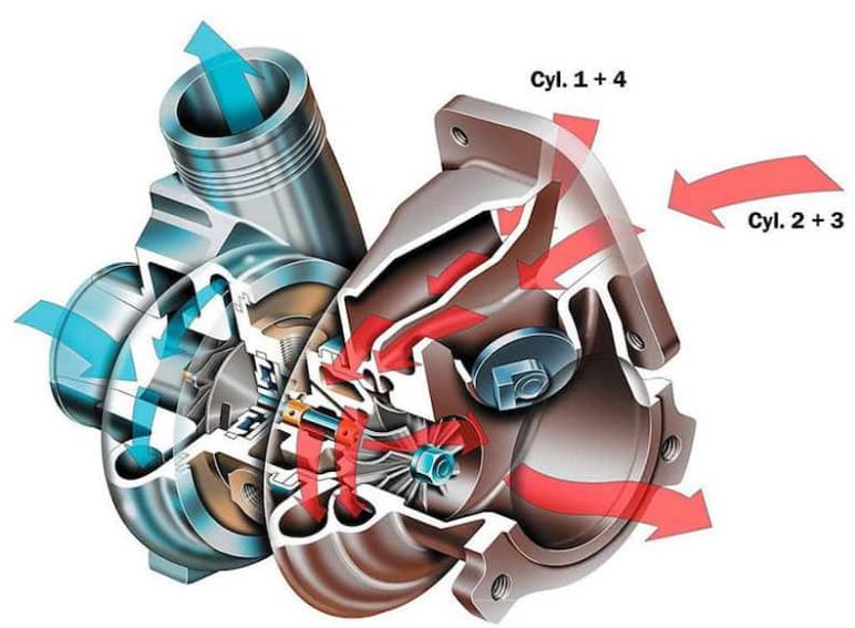 Turbosprężarka wykonana w technologii twinscroll