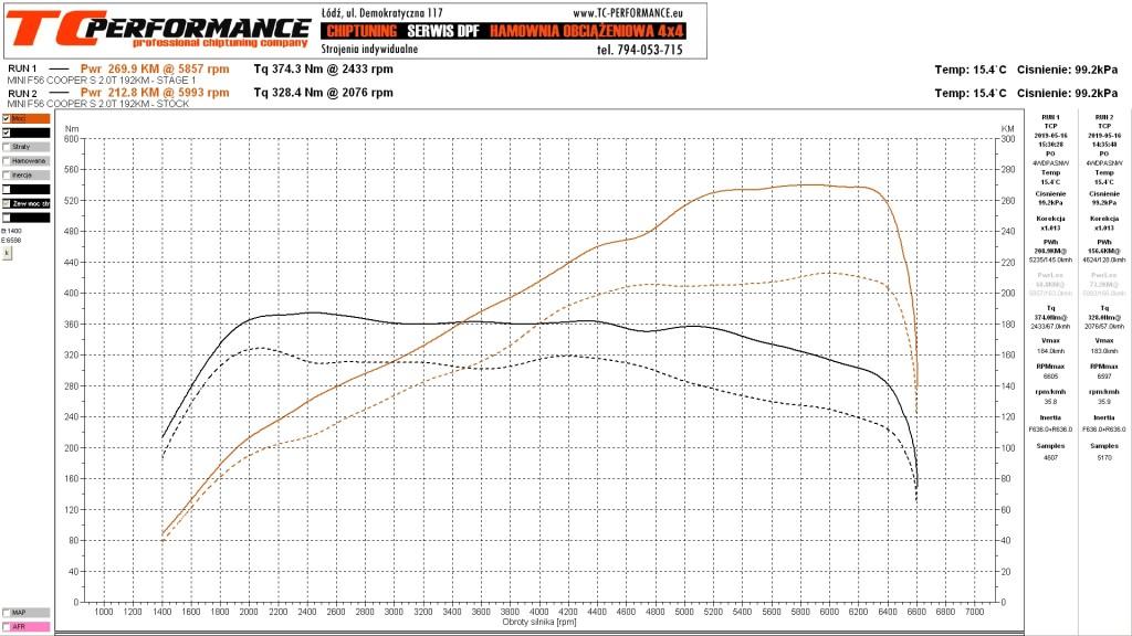 Wykres Dyno Mini Cooper S 192KM