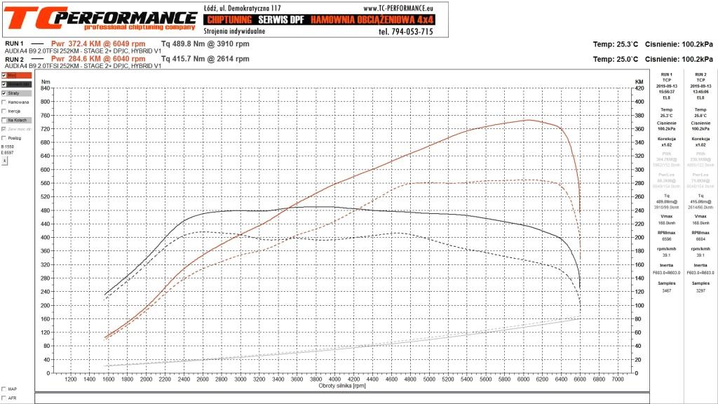 Wykres modyfikacji A4 B9 2.0TFSI 252KM STAGE 3