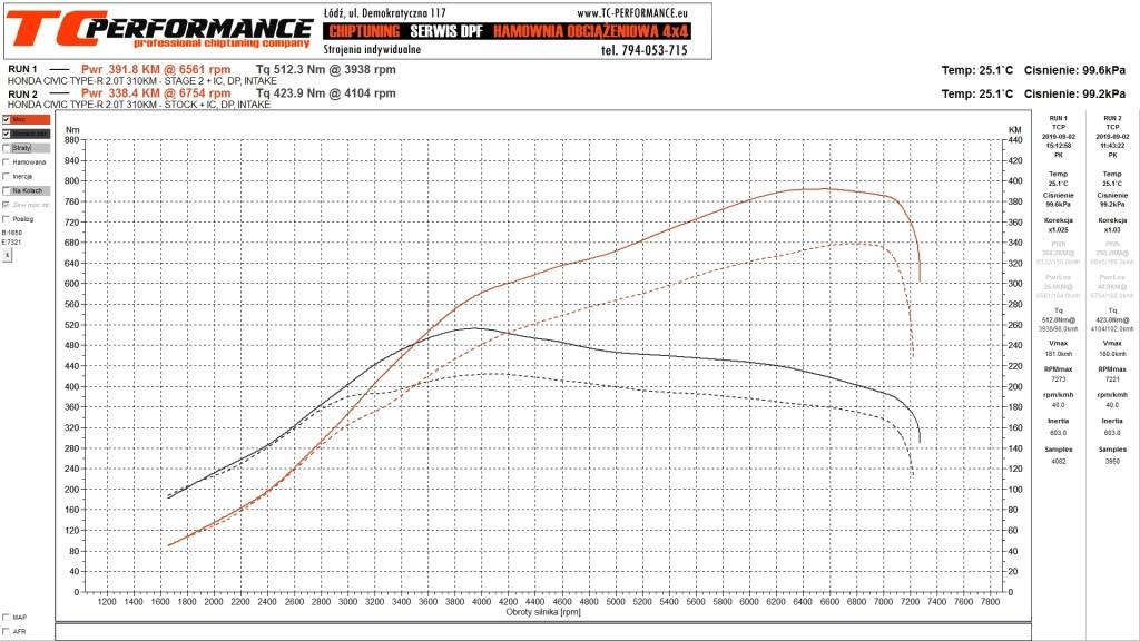 Wykres mocy Honda FK8 TYPE R STAGE 2