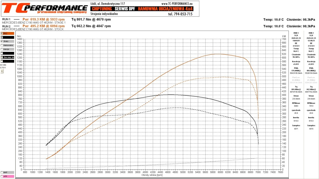 CHIPTUNING FILE MERCEDES C190 AMG GT 462HP STAGE 1
